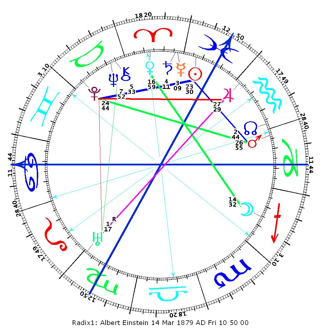 Lettura Del Tema Natale Astrologia Archetipica Sistemica